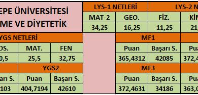 Kaç Netle Hangi Bölümü Kazandılar? (2016-2017 YGS-LYS)
