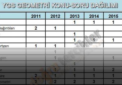 2011-2016 YGS Mat. – Geo. Konu-Soru Dağılımı